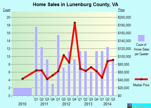 Lunenburg County,VA real estate house value trend