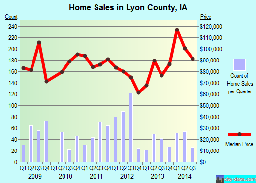Lyon County,IA real estate house value trend