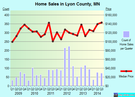 Lyon County,MN real estate house value trend