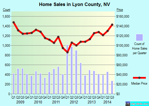 Lyon County,NV real estate house value trend