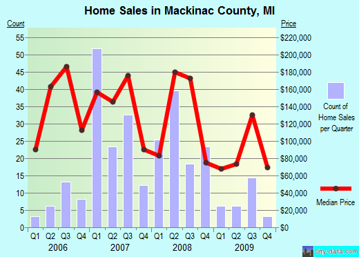 Mackinac County,MI real estate house value trend