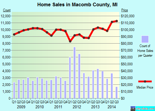 Macomb County,MI real estate house value trend