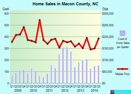 Macon County,NC real estate house value trend
