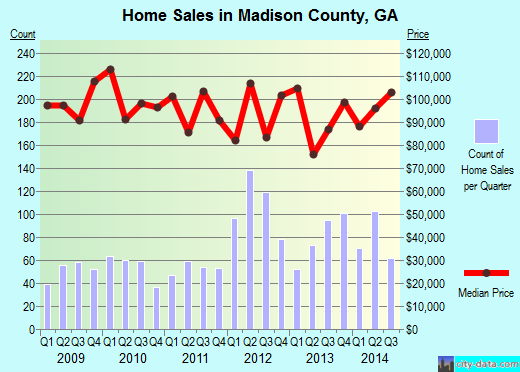 Madison County,GA real estate house value trend