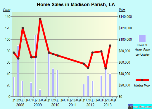 Madison Parish,LA real estate house value trend