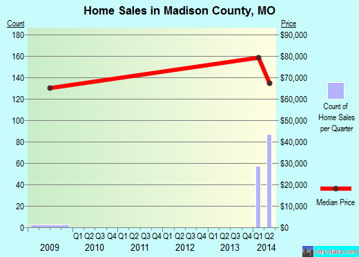 Madison County,MO real estate house value trend