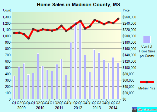Madison County,MS real estate house value trend