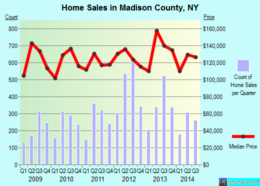 Madison County,NY real estate house value trend