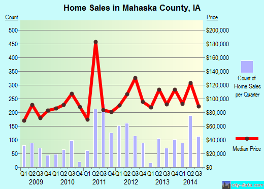 Mahaska County,IA real estate house value trend