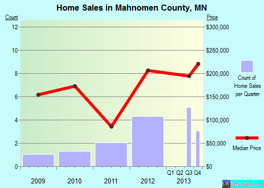 Mahnomen County,MN real estate house value trend