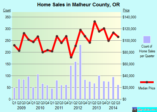 Malheur County,OR real estate house value trend