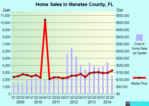 Manatee County,FL real estate house value trend