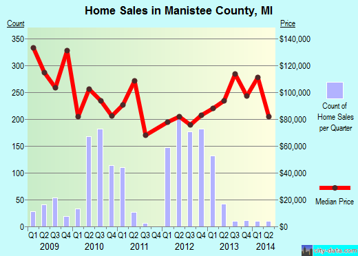 Manistee County,MI real estate house value trend