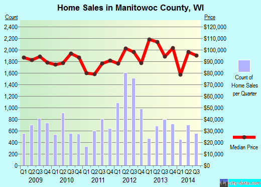 Manitowoc County,WI real estate house value trend