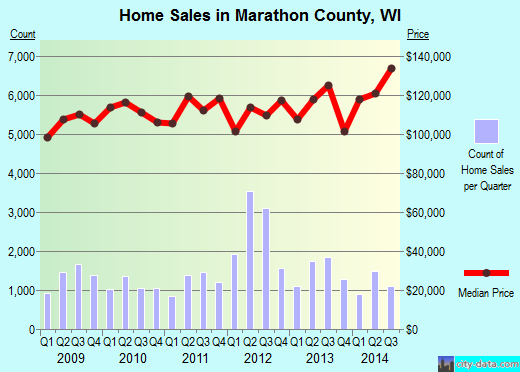 Marathon County,WI real estate house value trend