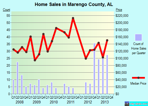 Marengo County,AL real estate house value trend
