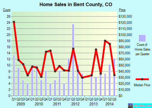 Bent County,CO real estate house value trend