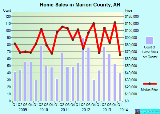Marion County,AR real estate house value trend