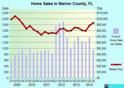 Marion County,FL real estate house value trend