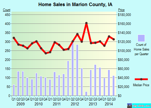 Marion County,IA real estate house value trend