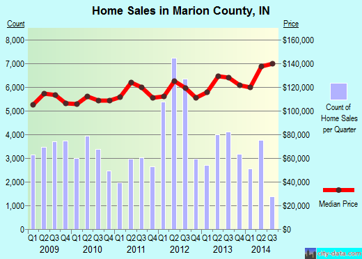Marion County,IN real estate house value trend