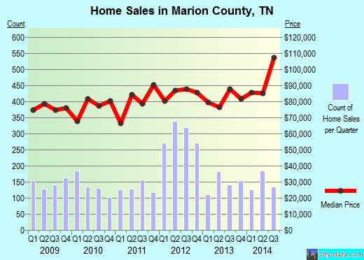 Marion County,TN real estate house value trend