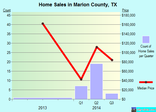 Marion County,TX real estate house value trend
