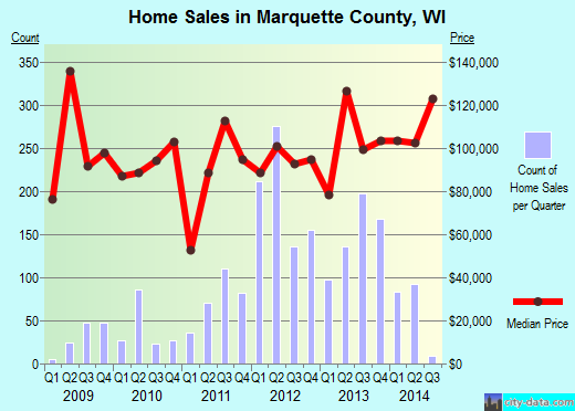 Marquette County,WI real estate house value trend