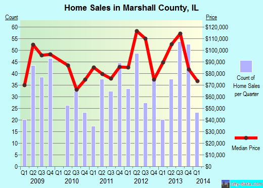 Marshall County,IL real estate house value trend