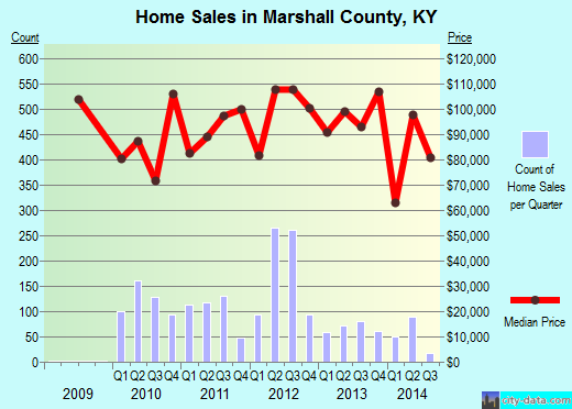Marshall County,KY real estate house value trend