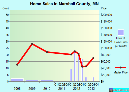 Marshall County,MN real estate house value trend
