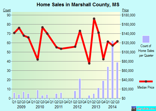 Marshall County,MS real estate house value trend