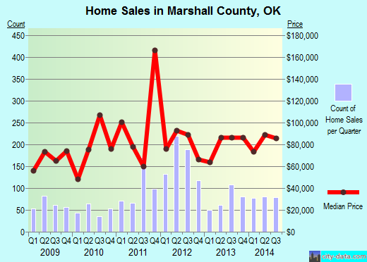 Marshall County,OK real estate house value trend