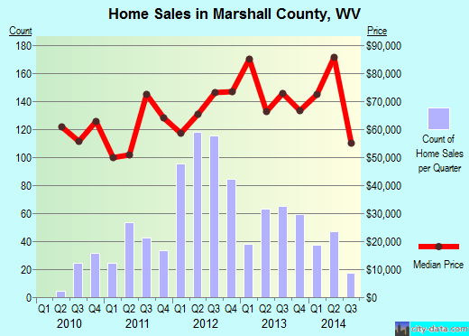 Marshall County,WV real estate house value trend