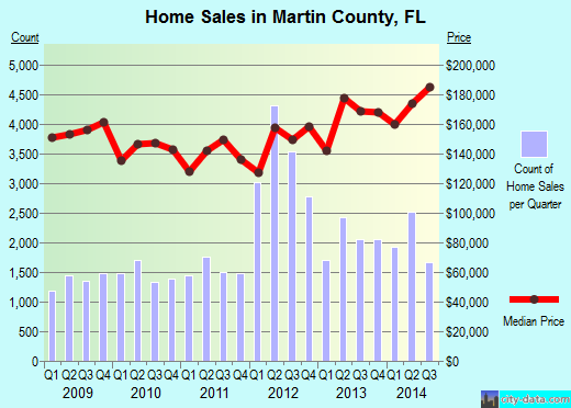 Martin County,FL real estate house value trend