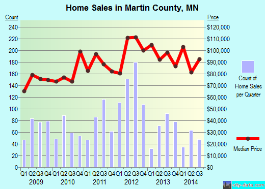 Martin County,MN real estate house value trend