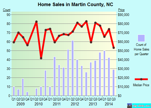 Martin County,NC real estate house value trend