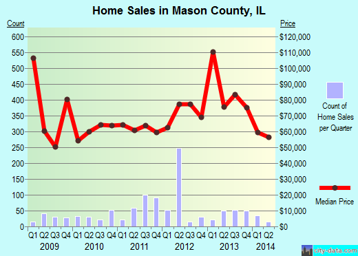 Mason County,IL real estate house value trend