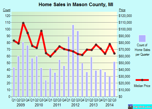 Mason County,MI real estate house value trend