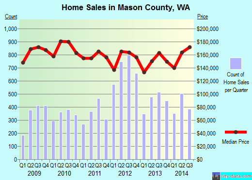 Mason County,WA real estate house value trend