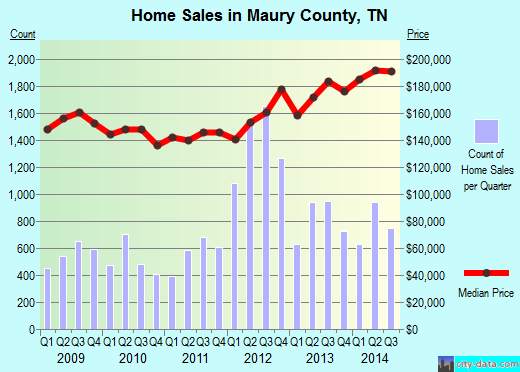 Maury County,TN real estate house value trend