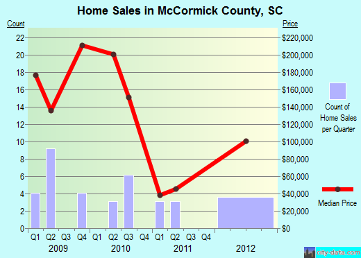 McCormick County,SC real estate house value trend