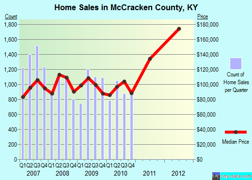 McCracken County,KY real estate house value trend