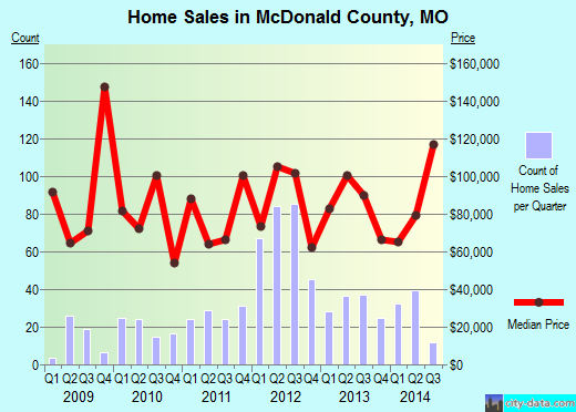 McDonald County,MO real estate house value trend