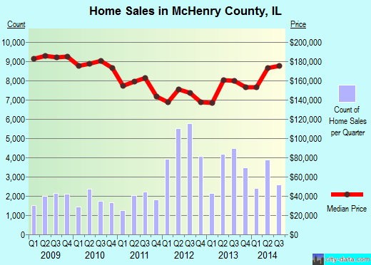 McHenry County,IL real estate house value trend