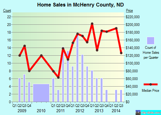 McHenry County,ND real estate house value trend