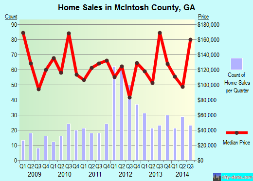 McIntosh County,GA real estate house value trend