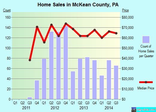 McKean County,PA real estate house value trend