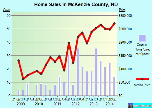 McKenzie County,ND real estate house value trend