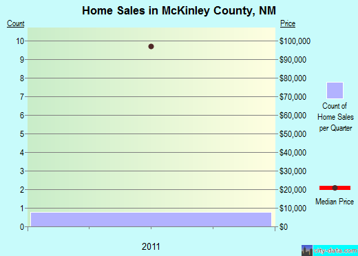 McKinley County,NM real estate house value trend